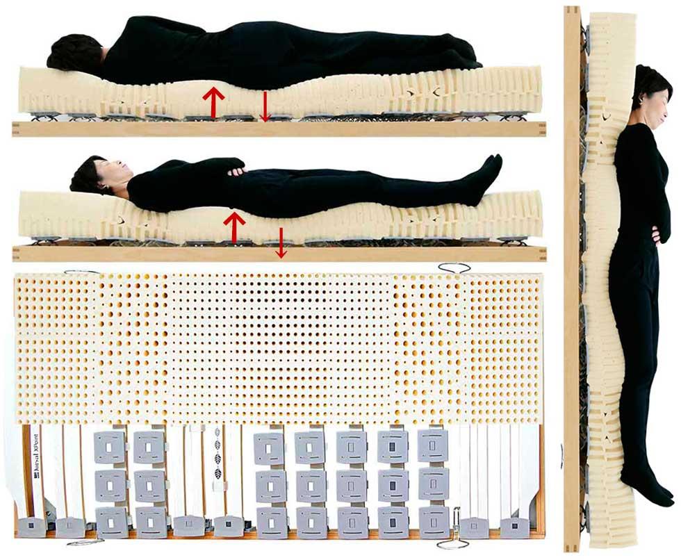 腰痛改善ベッド寝姿勢図