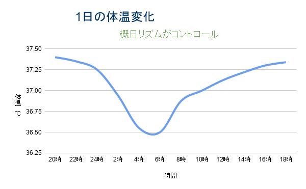 1日の体温の変化グラフ