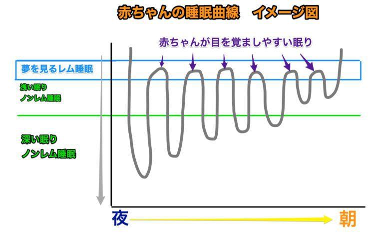 赤ちゃんの睡眠曲線